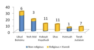 Graph showing religious members of Knesset in 2014 (IDI)