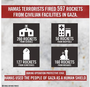 An IDF gif claims Hamas fired from even cemeteries, although unclear why that would matter particularly