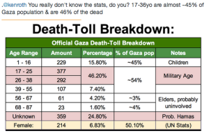 "One writer posted this as ""evidence"" that men were most casualties and were probably Hamas members"