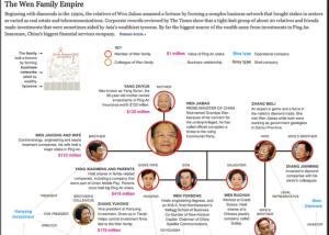 """The Wen family """"empire"""""""