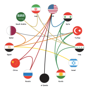 A website depicts shifting alliances, but are all the strings pulled by the West...
