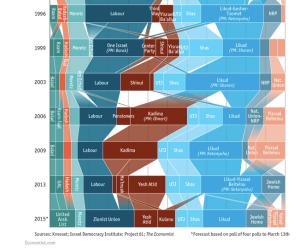 The Economic graphic