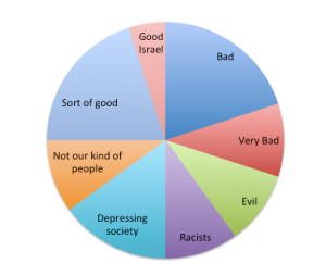 How some Israelis felt about the results