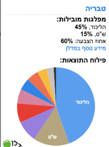 The voter turnout in Tiberias was heavily pro-Likud