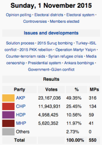 November elections (Wikipedia)